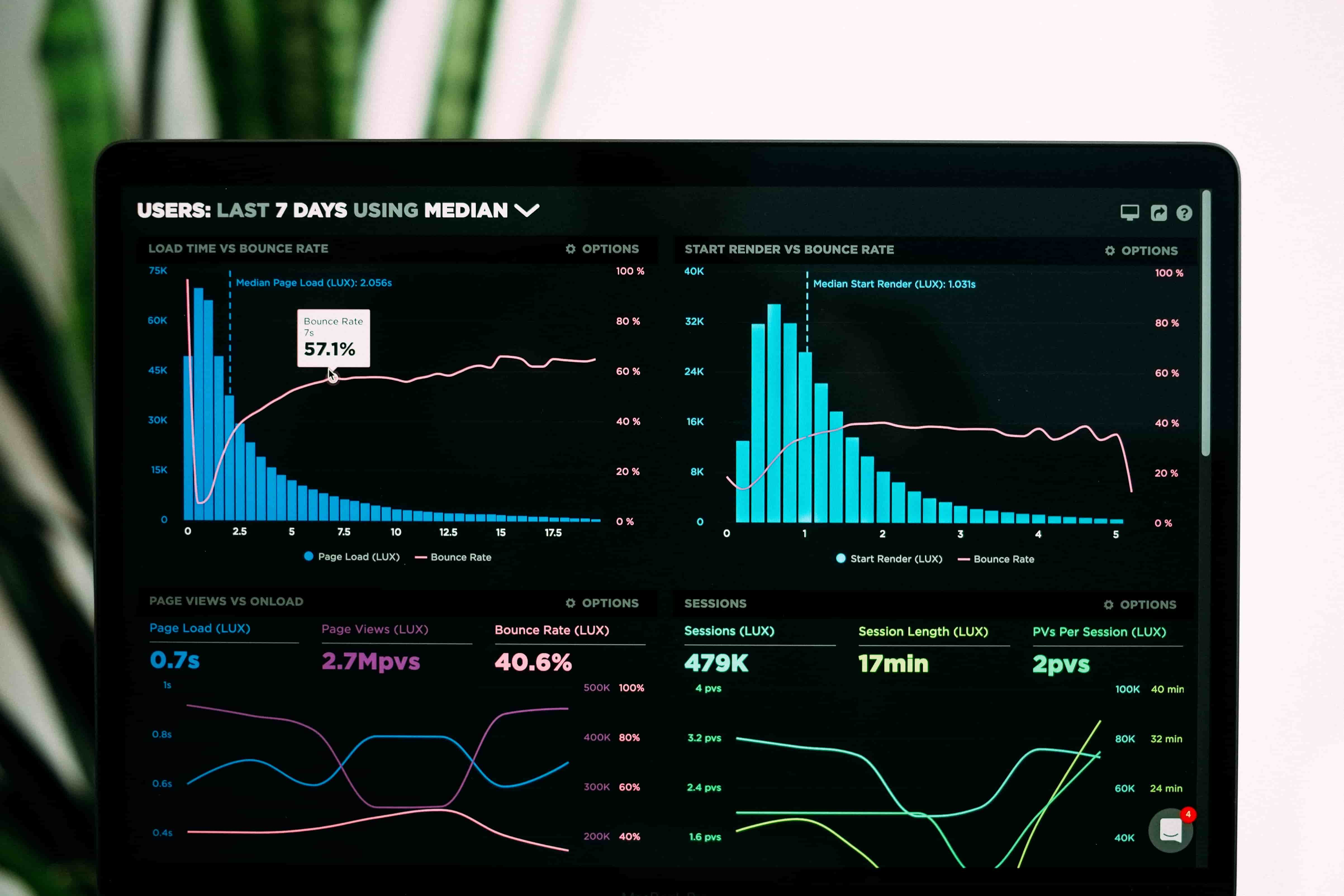 Collecting data into a dashboard helps businesses oversee team collaboration