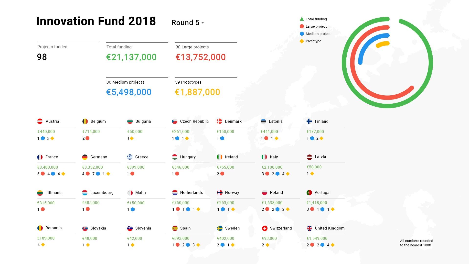 Google DNI 2018 Infographic