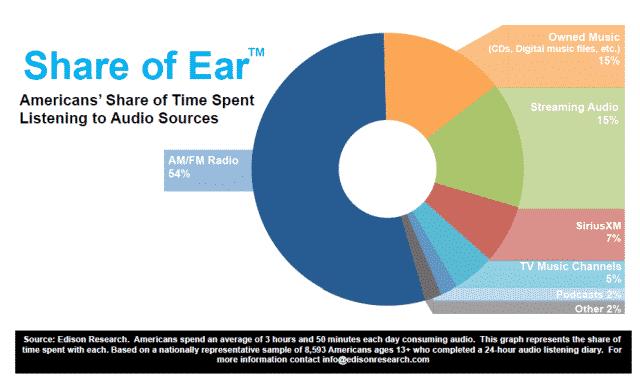 Podcast_Consumer_Share