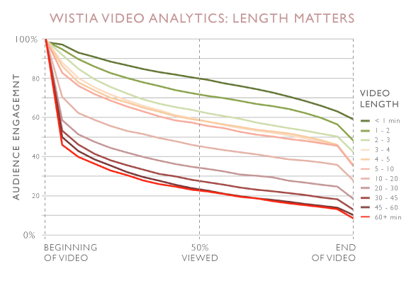 The length of a marketing video is important